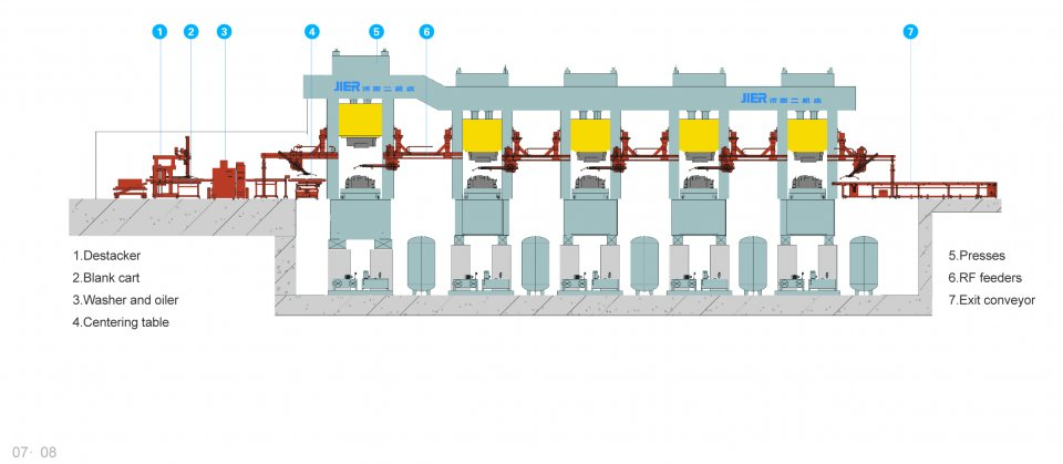 High Speed Tandem Press Line